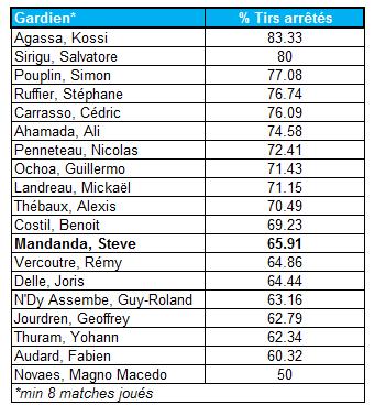 L'efficacité des gardiens de Ligue 1 sur leur ligne