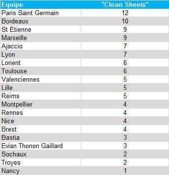 Classement matches sans encaisser de but - L1 2012/13