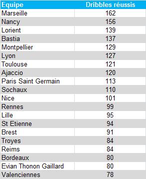 Classement dribbles réussis - L1 2012/13
