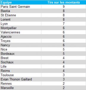 Classement poteaux/barres - L1 2012/13