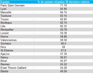 Classement % de passes réussies 30 derniers mètres - L1 2012/13