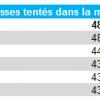 Quantité de passes tentées dans la moitié adverse cette saison  en L1