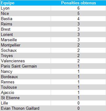 Classement penalties obtenus - L1 2012/13