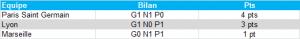 Bilan confrontations directes PLM - L1 2012/13