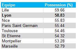 Pourcentage de possesion du ballon des équipes de L1 cette saison
