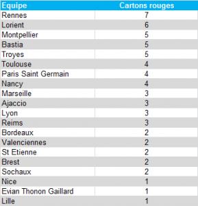 Classement cartons rouges - L1 2012/13