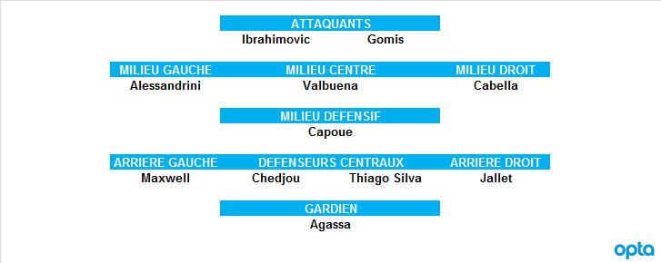 Equipe type Opta de la phase aller - L1 2012/13