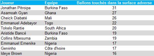 Ballons touchés dans la surface adverse - CAN 2013